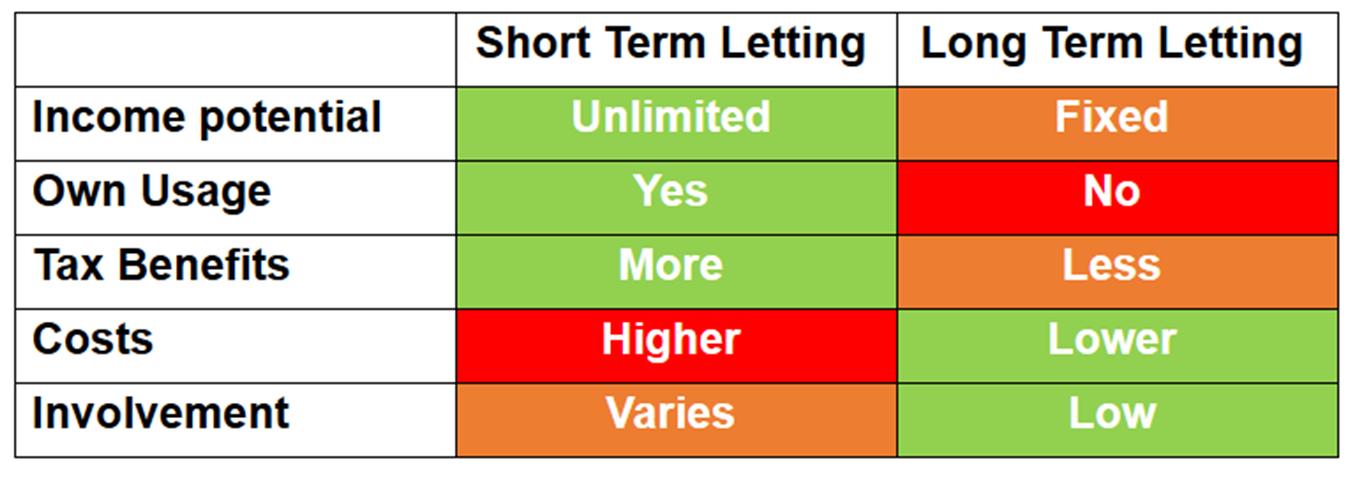 Short term vs long term lettings